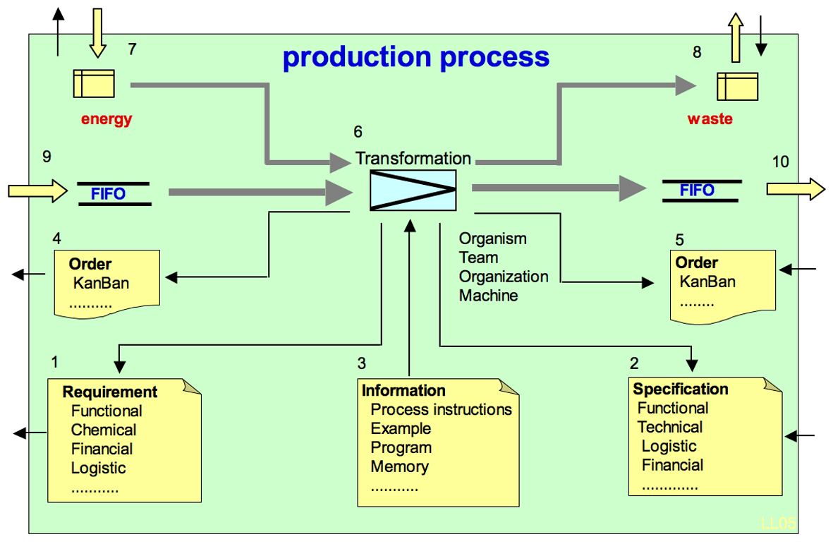 Basic form production process